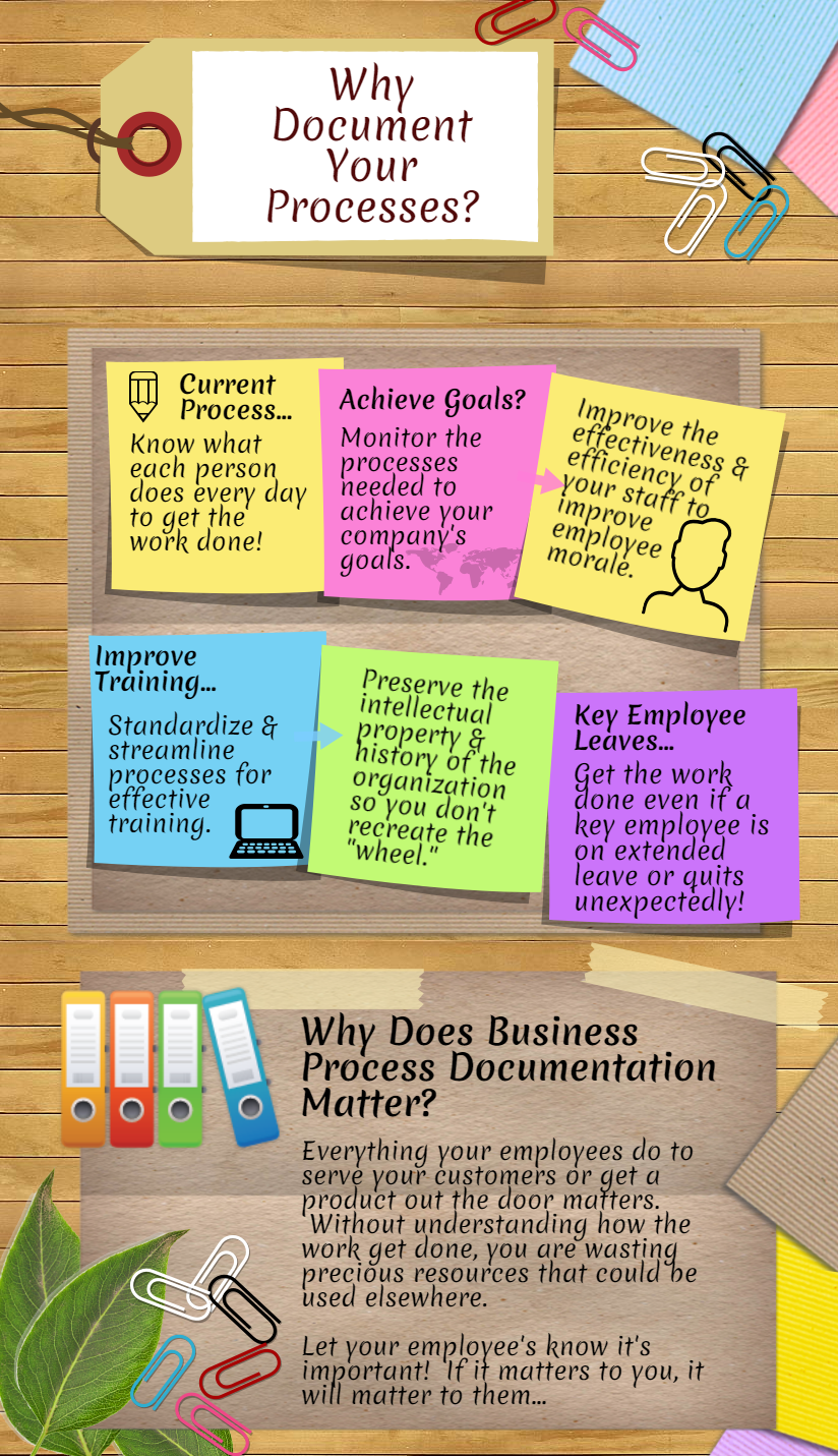 Process Matters Miller Productivity Miller Productivity - Company process documentation